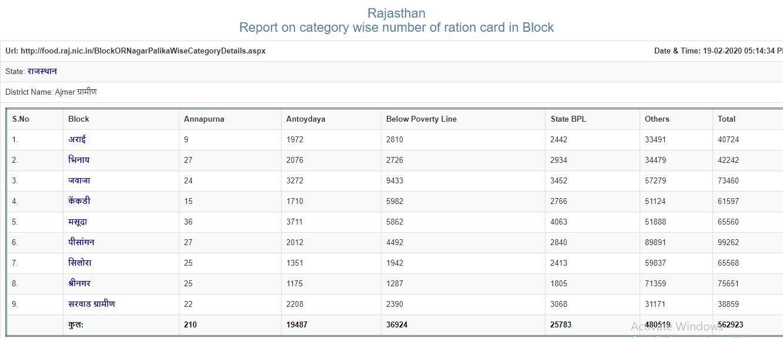 ration card rajasthan