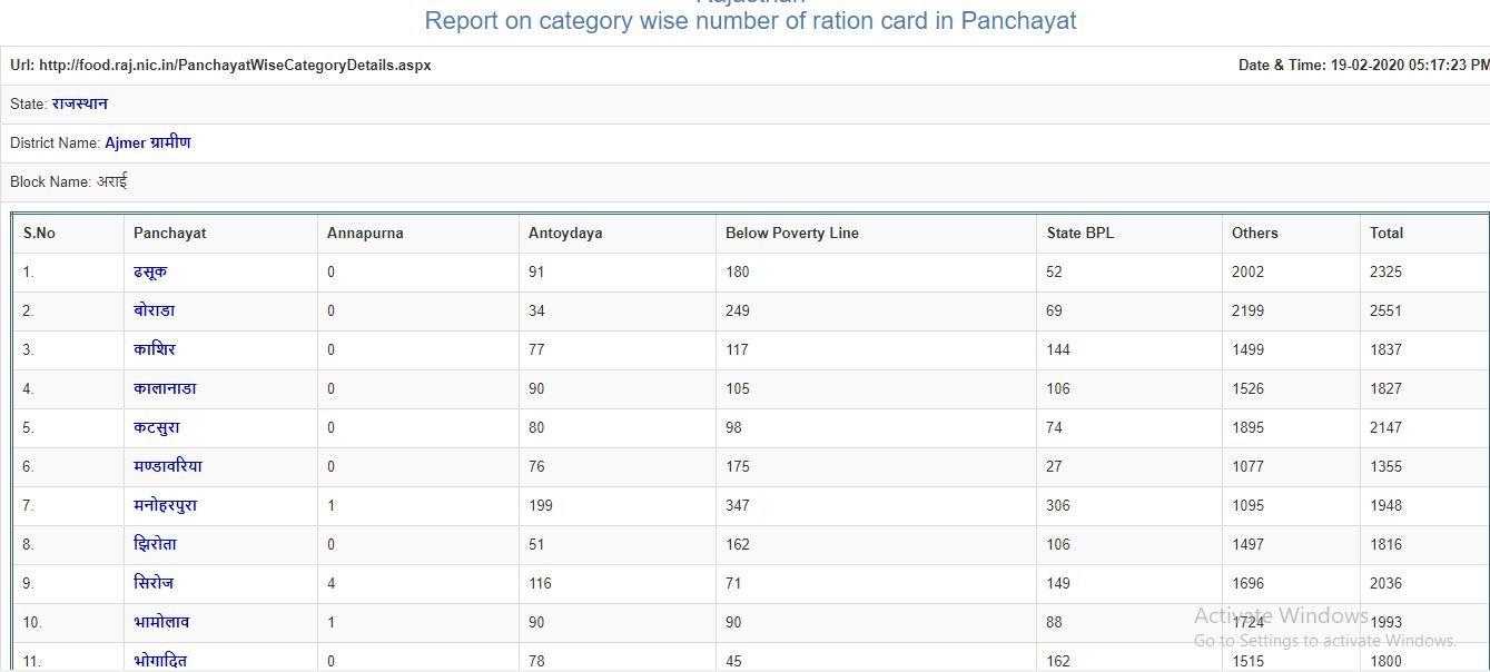 ration card status rajasthan