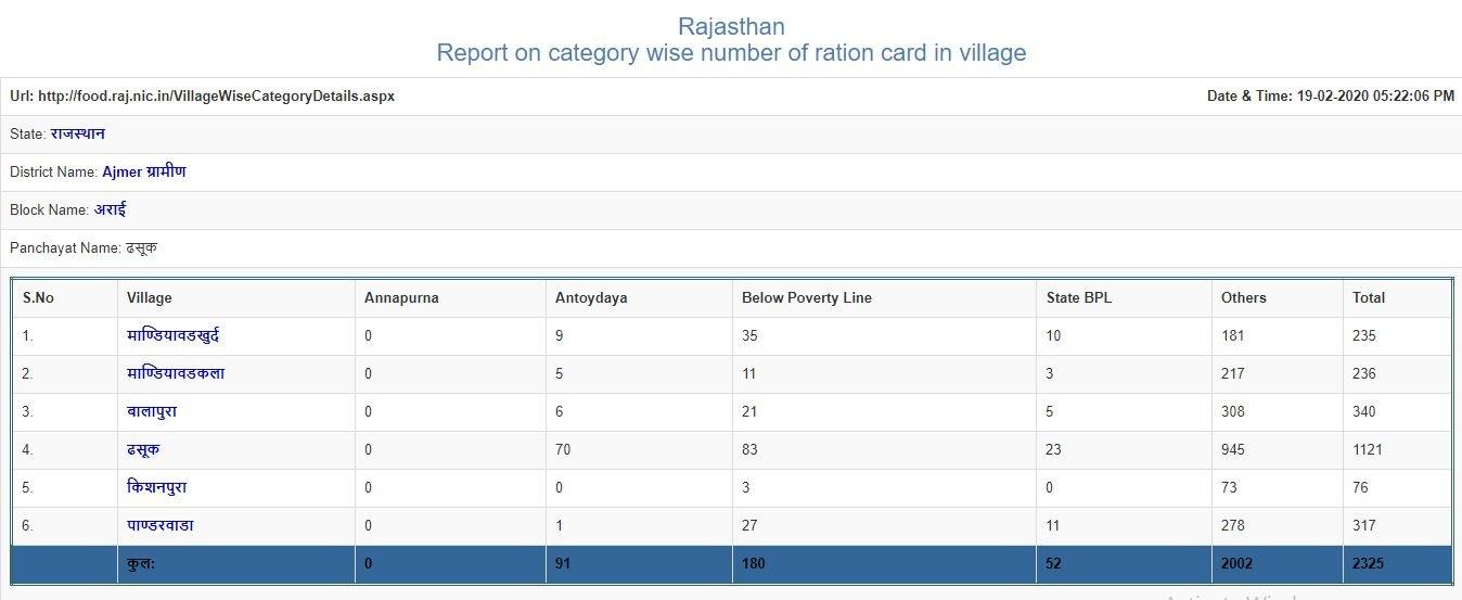 राशन कार्ड राजस्थान