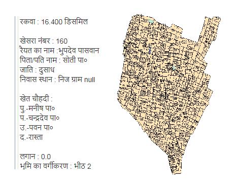 Bihar Land Records