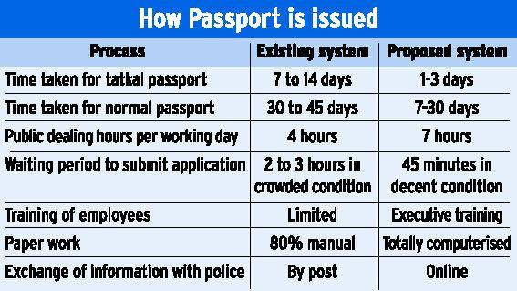 passport tatkal