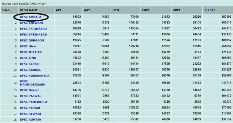 EPDS Haryana Ration Card