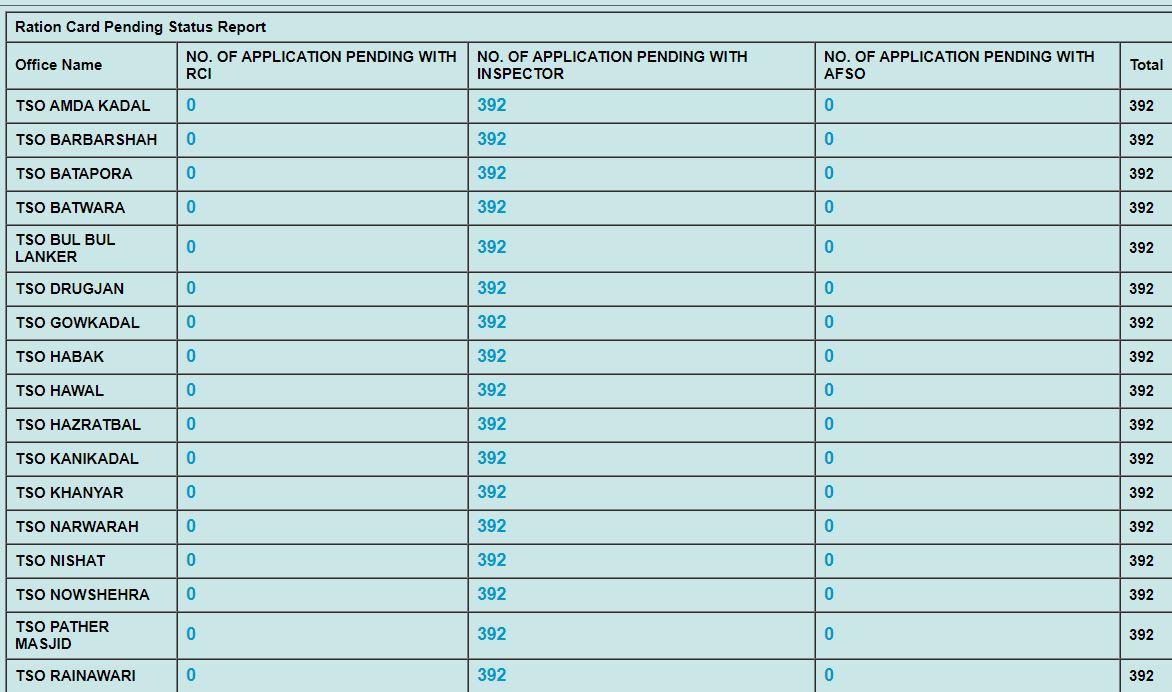 JK Ration Card List 2020