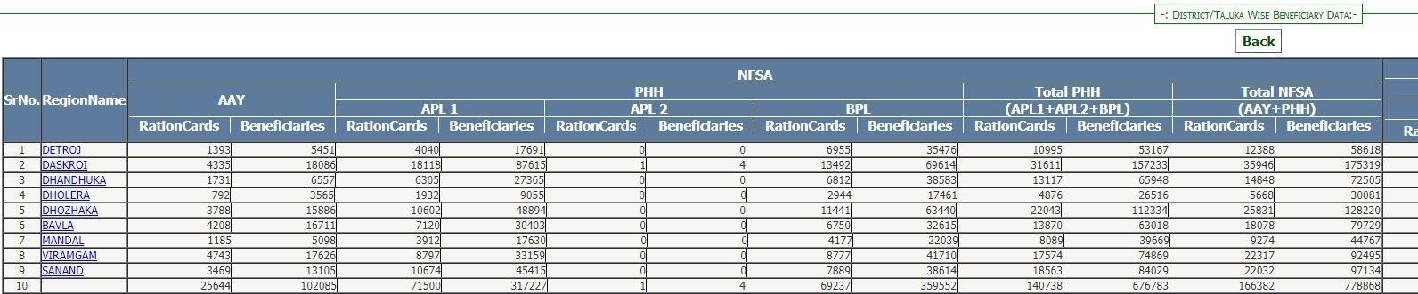 Gujarat Ration Card 2020
