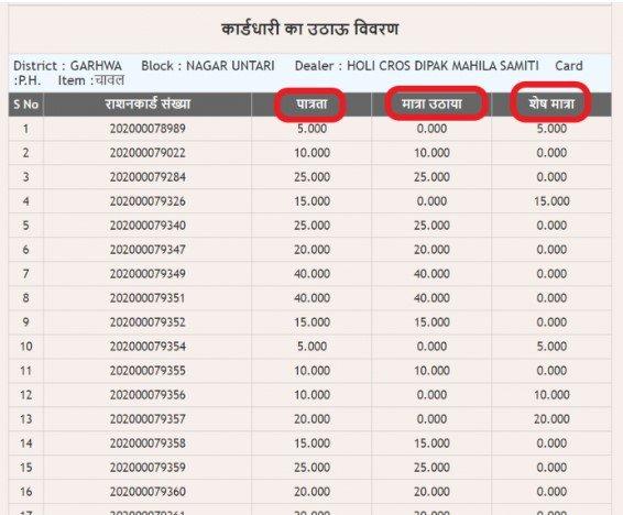check jharkhand ration card