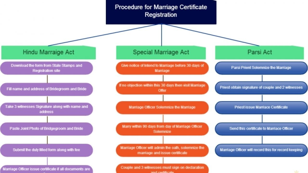 For certificate site marriage Requesting a