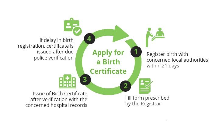 Apply for Birth Certificate