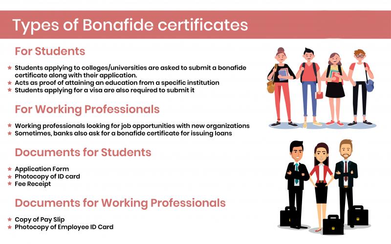 Bonafide Certificate Format