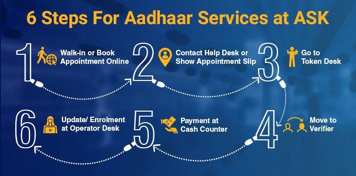 Aadhaar Card Centre in Indore