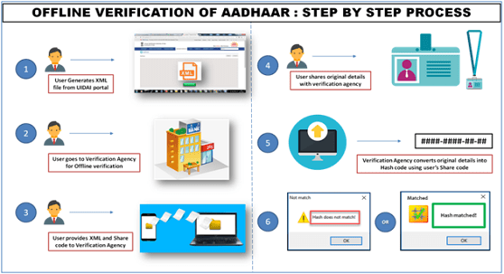 UIDAI Aadhaar Card Centre in Chandigarh