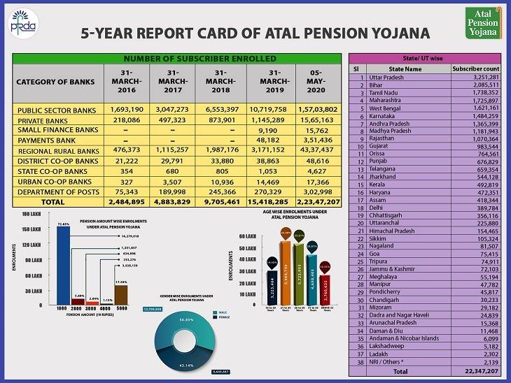 PM Atal Pension Scheme