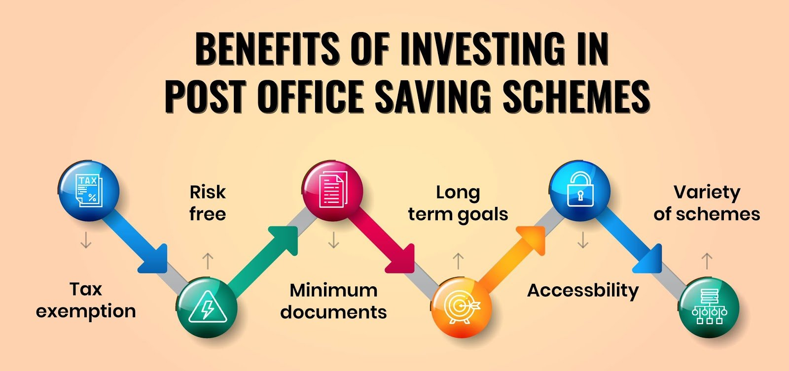 Advantages of Post Office Savings Schemes
