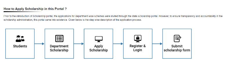 Odisha Scholarship Scheme