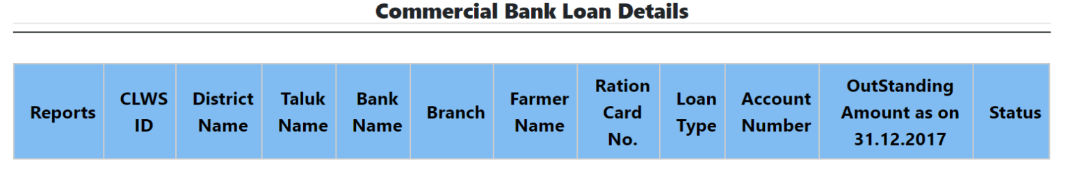 Karnataka Crop Loan Waiver Scheme