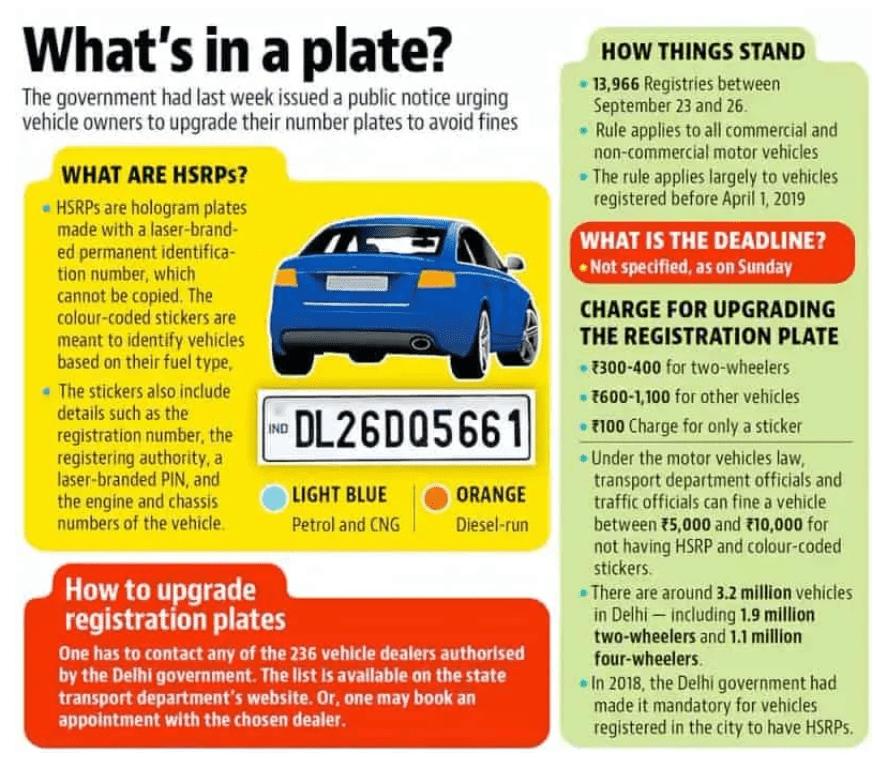 HSRP Number Plate Registration 2021
