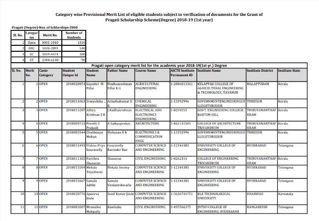 Pragati Scholarship Merit List