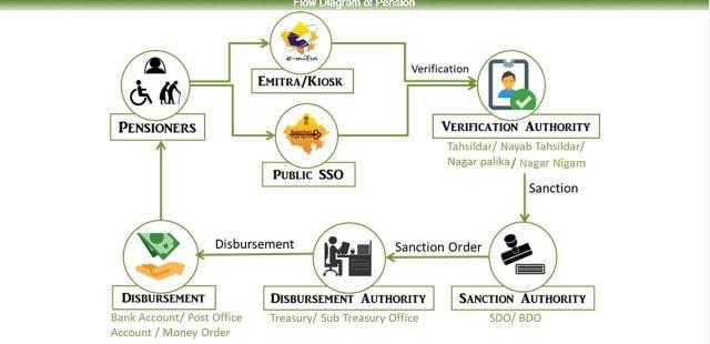 Social Security Pension Scheme