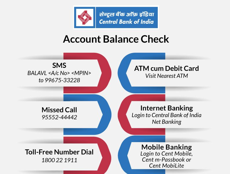 Check Central Bank of India Account Balance