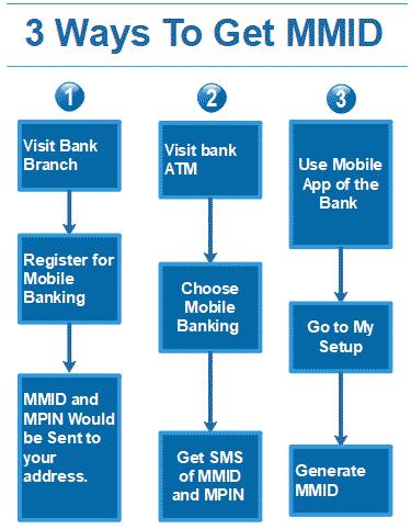 SBI Bank MMID