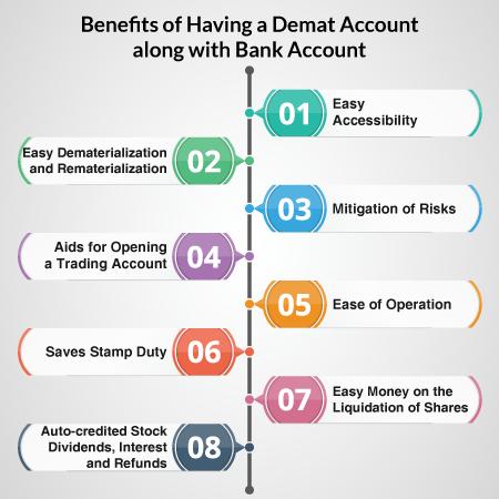 Demat Account in Corporation Bank